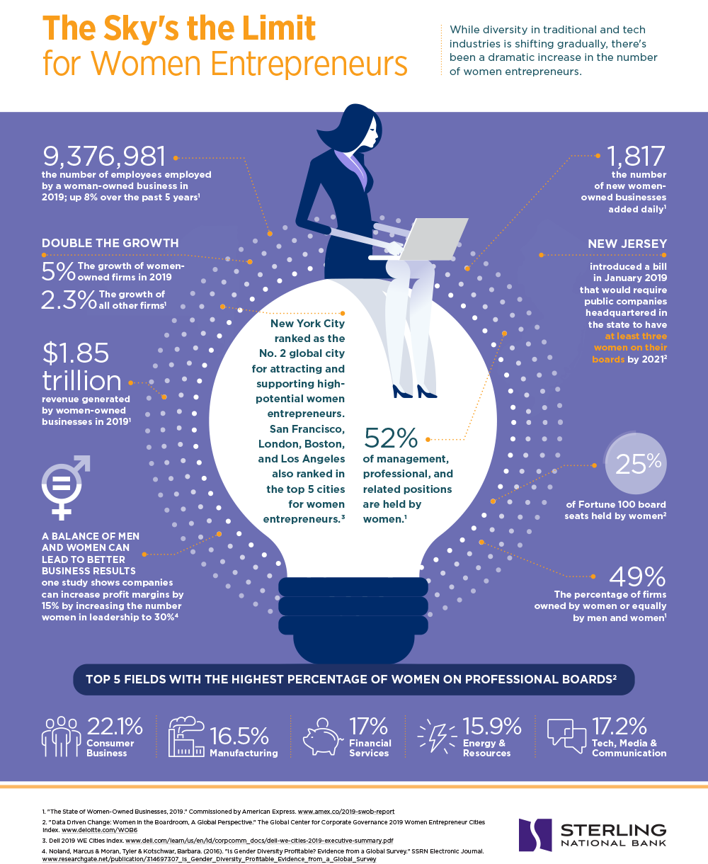 infographic about women entrepreneurs